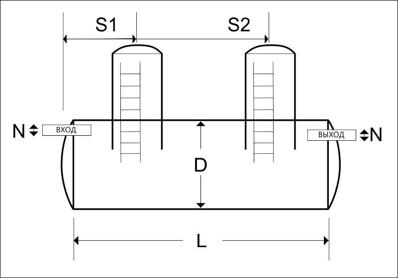 Схема ёмкостей для таблиц